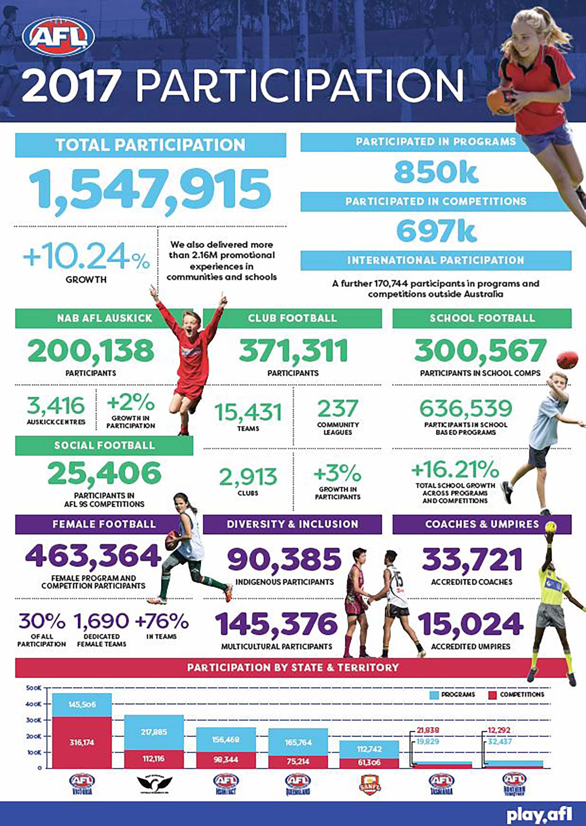 Women's growth helps hit record numbers - AFL com au