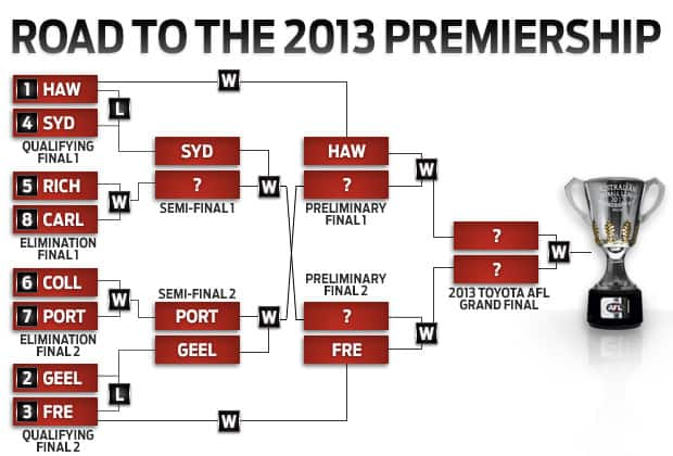 afl finals system - photo #6