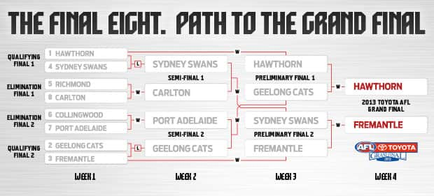how to get tickets to afl final