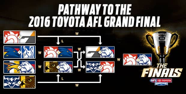 Pathway to the Grand Final