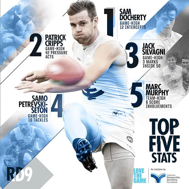 Top5StatsCFCRd9Graphic
