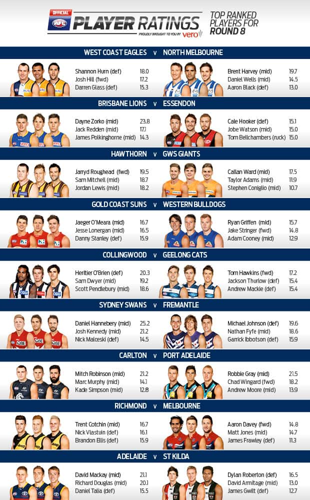 afl ladder - photo #34